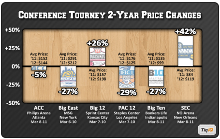 Collegehoopsavgpricebyconferencechanges2011vs2012_medium