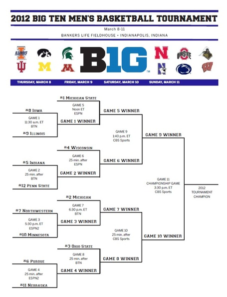 Big_ten_tournament_bracket_medium