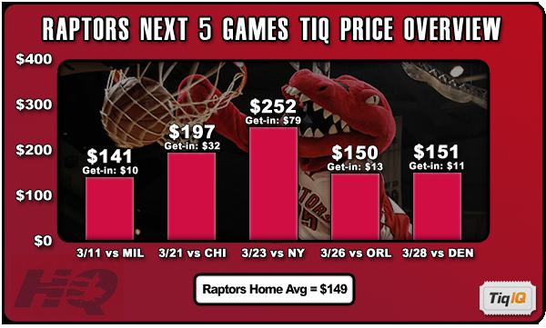TiqIQ Upcoming Toronto Raptors Ticket Deals! - Raptors HQ