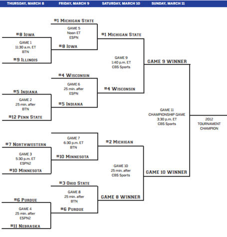 Updated_big_ten_tournament_bracket_medium