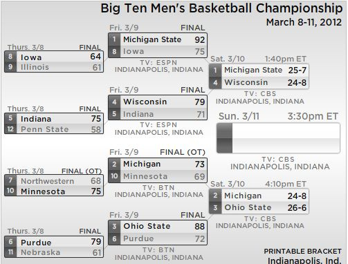 Big Ten Tournament Bracket Update: Michigan Survives Minnesota And More - SB Nation Chicago