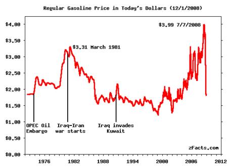 Zfacts-gasoline-price_medium