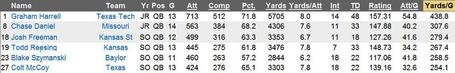 Big_12_qbs_yards_medium