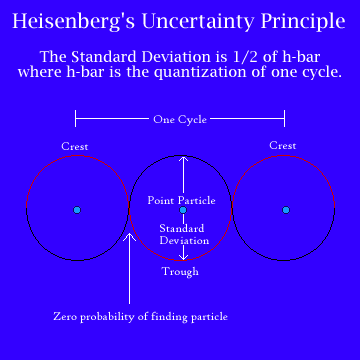 Heisenberg_s_uncertainty_principle_graph_medium