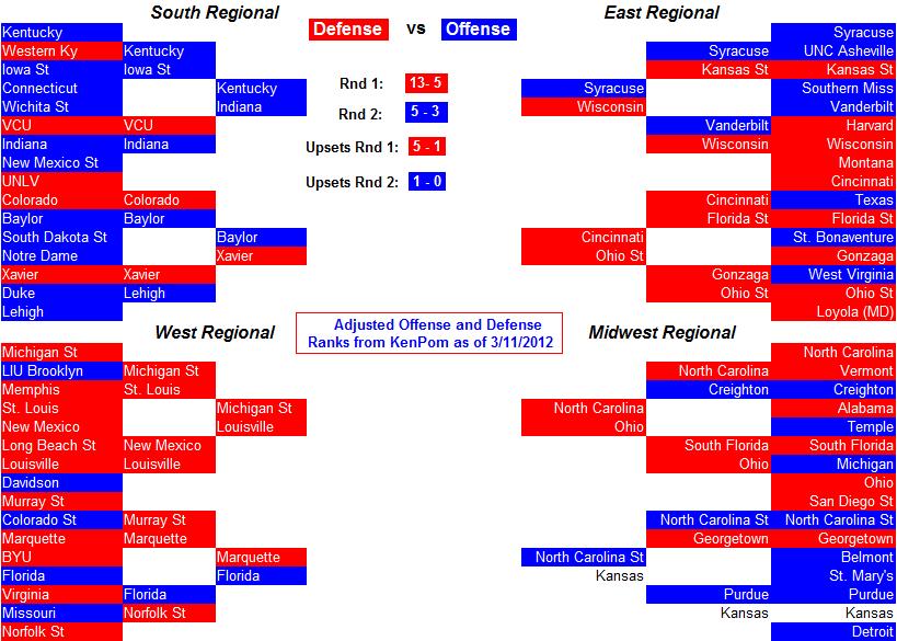 Ncaa Basketball Offense Versus Defense In The 2012 Ncaa