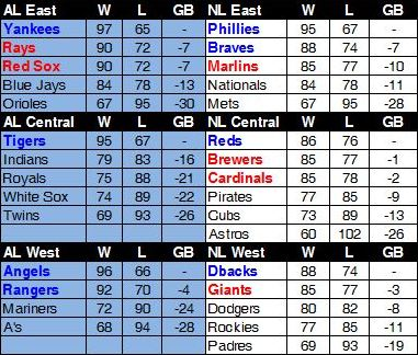 Pinstripe Alley's 2012 Standings Forecast - Pinstripe Alley