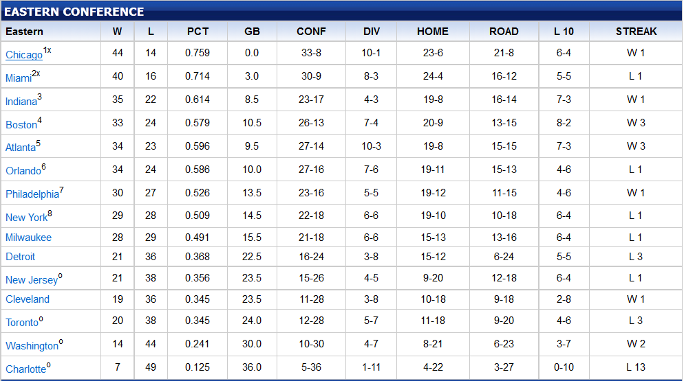 NBA Playoff Standings Update: Both Conferences Coming Down