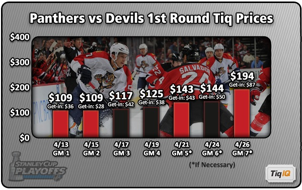 low priced d4669 55c78 Exceptional ticket deals for Panthers/Devils playoff games ...