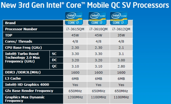 Intel launches 22nm Ivy Bridge processors: here's what you need to