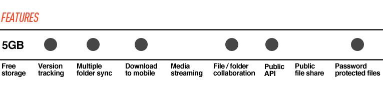Google Drive vs  Dropbox, SkyDrive, SugarSync, and others: a cloud