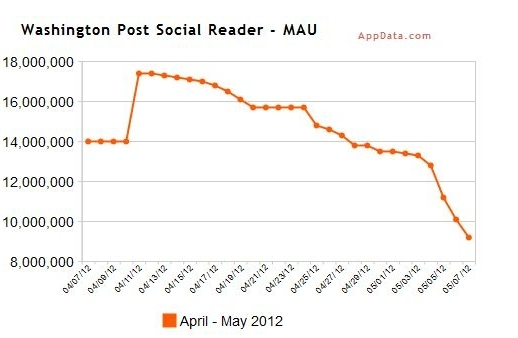 Facebook's social reader apps nosedive in popularity - The Verge
