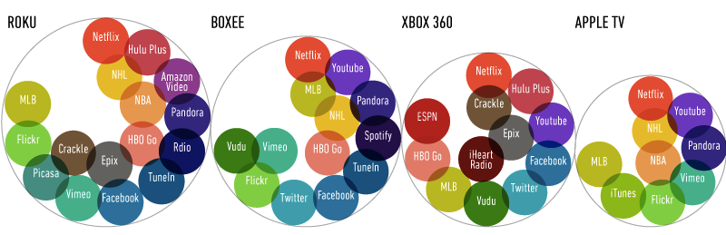 Buying a set-top box: everything you need to know | The Verge