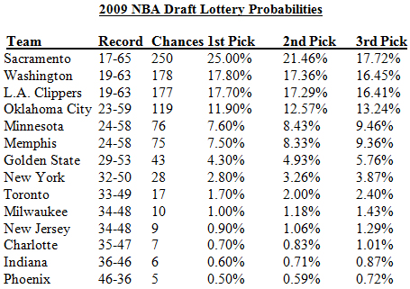 2009 NBA Draft Lottery Results: Clippers #1, Grizzlies #2, Thunder ...