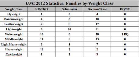 Weight Classes Ufc