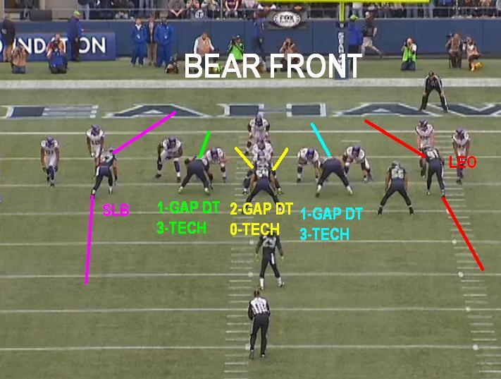 Gus Bradley's 4-3 defense and the LEO position - Big Cat Country