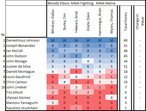 Flyweight Rankings Triumph For Demetrious Johnson And Division As A Whole Mma Fighting