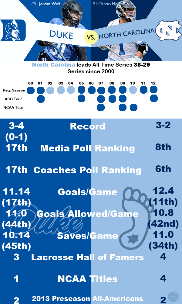 Duke North Carolina Infographic College Crosse