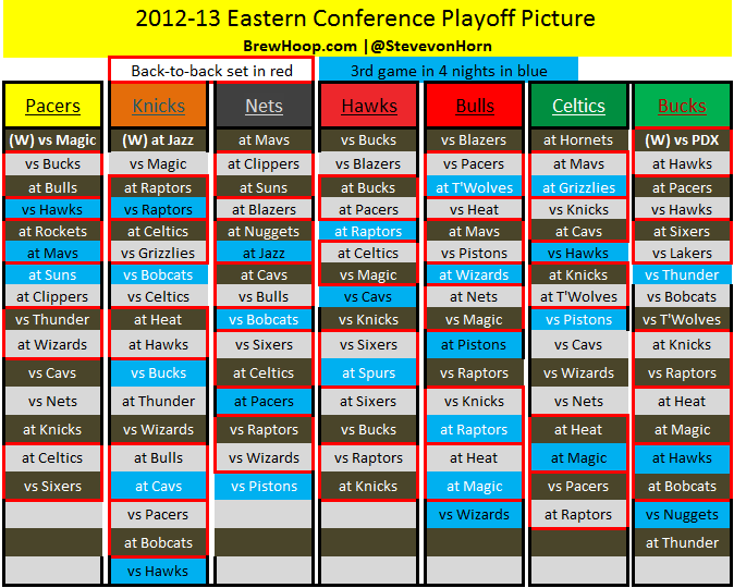 Nba Playoff Picture Standings Updated Schedules And More