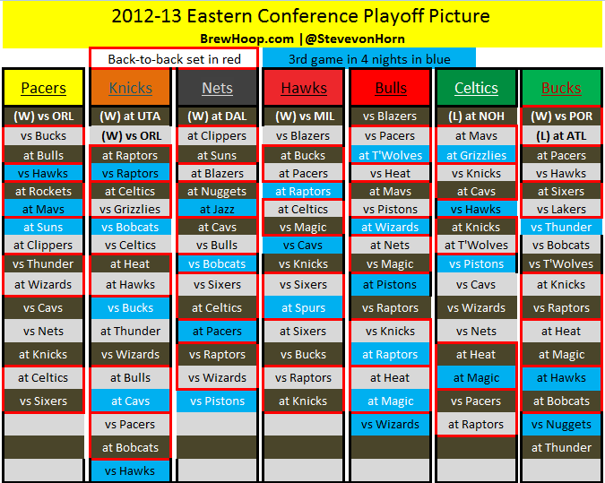2013 NBA Playoff Picture: Standings, Schedule And More For