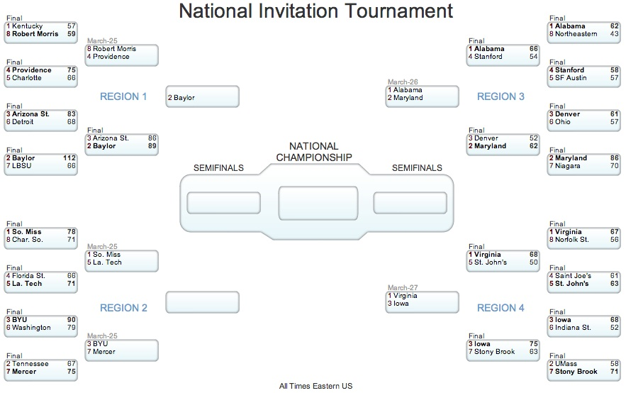 image relating to Nit Bracket Printable titled 2013 NIT bracket and timetable: Robert Morris seems to be in direction of preserve