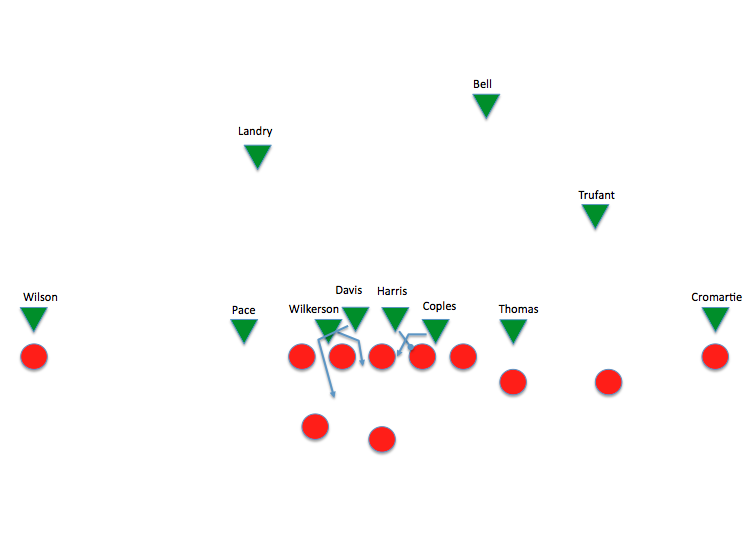 this formation, which uses 2-4-5 personnel in a 4-2-5 alignment, puts two  designated pass rushers on the field (pace and bryan thomas), but both drop  into