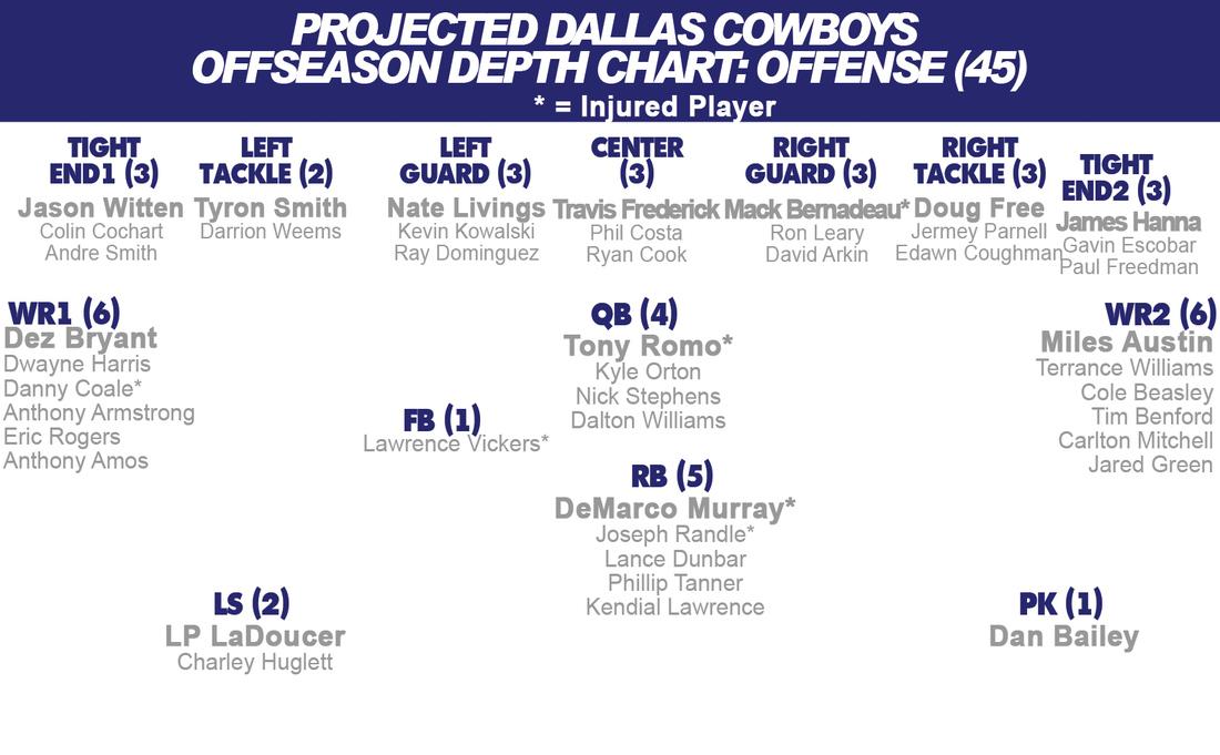Dallas Cowboys Depth Chart