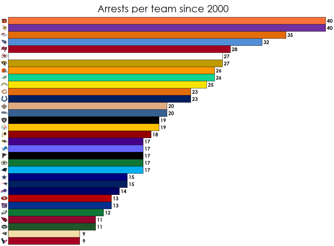 Data of Arrests in the NFL since 2000 - Hogs Haven