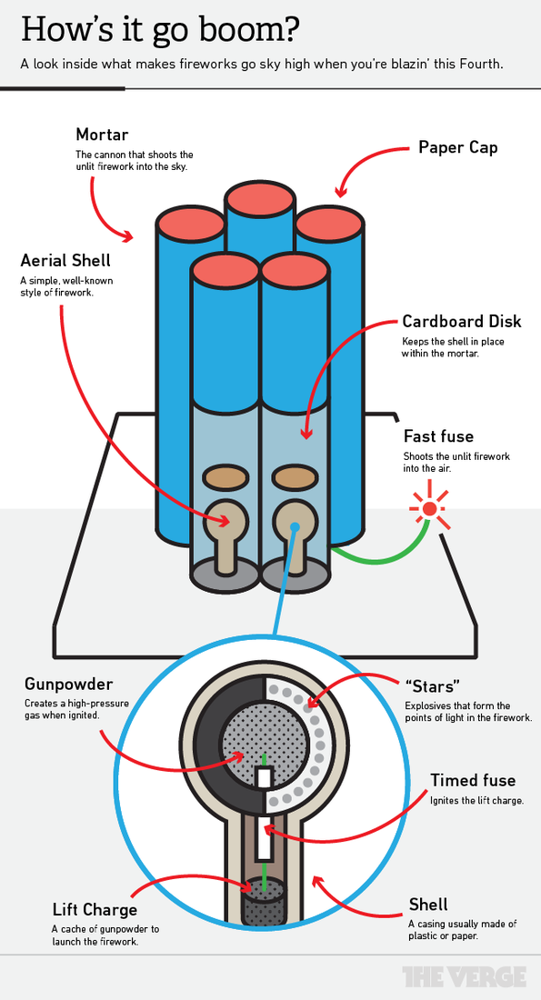 firewroks on emaze simple firework diagram simple camera diagram #9