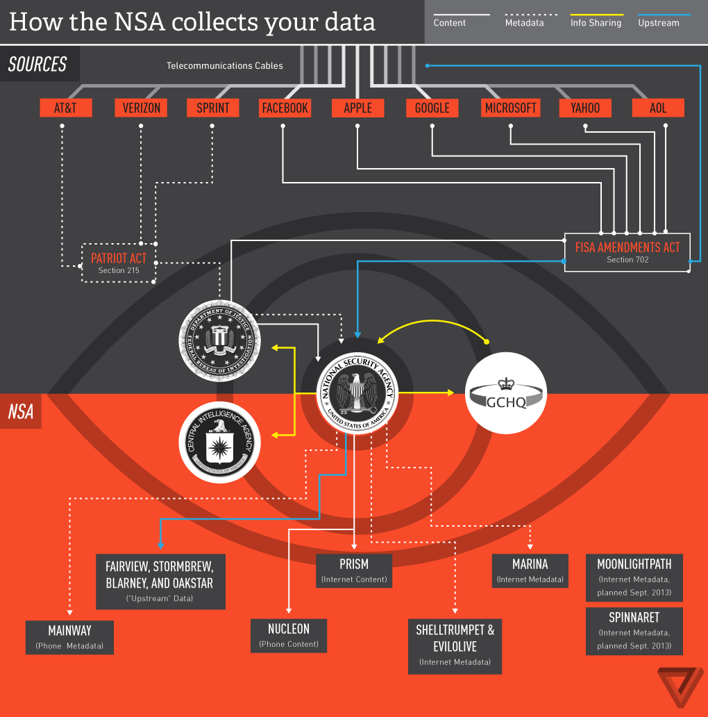 Everything You Need To Know About NSA Spying Program PRISM