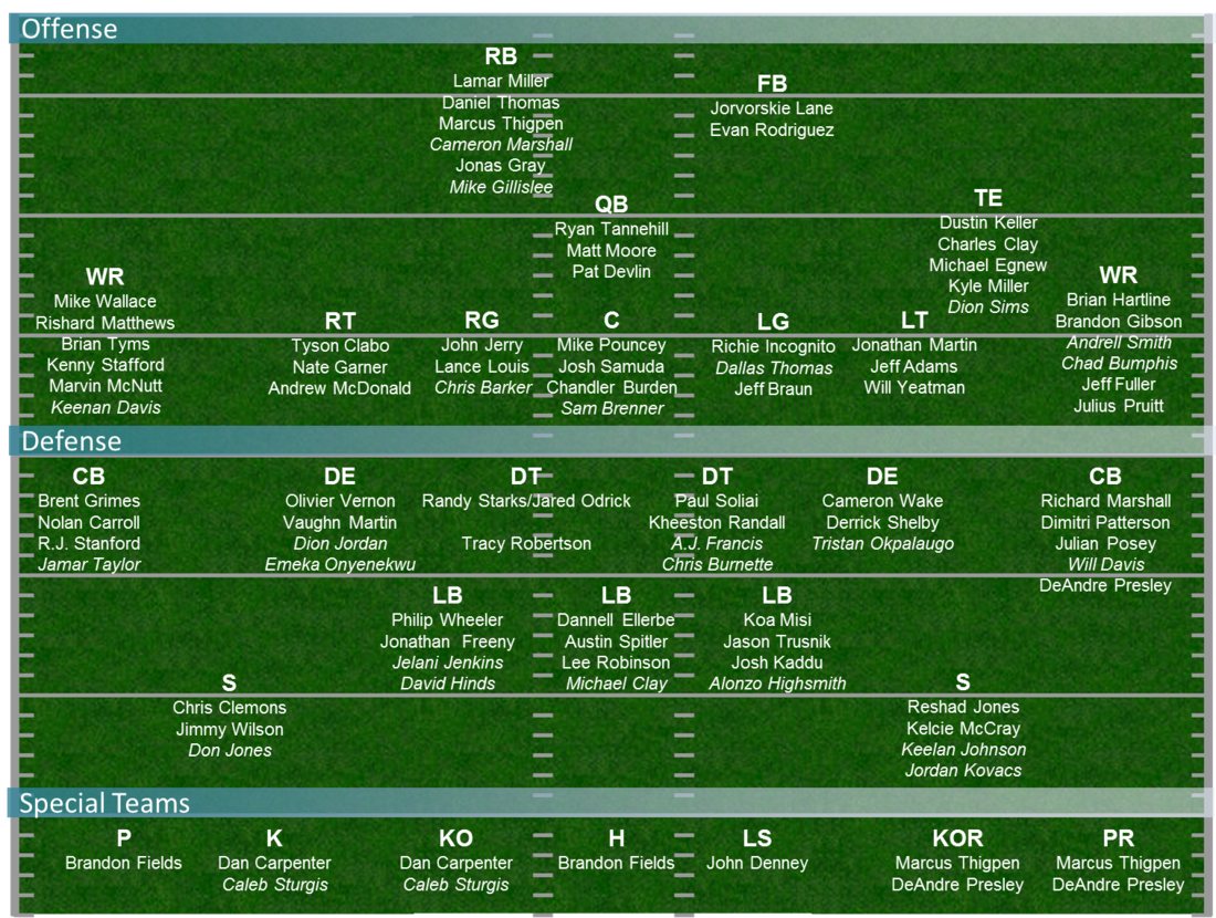 Dolphins Depth Chart