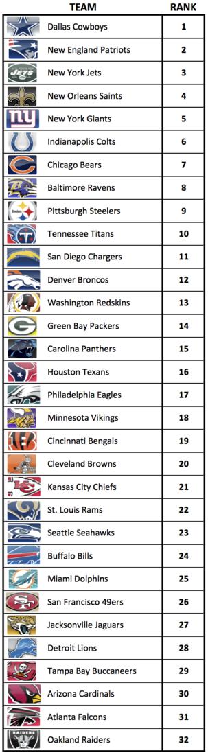 Recent Study Ranks Fan Loyalty Of All 32 Nfl Teams Cincy