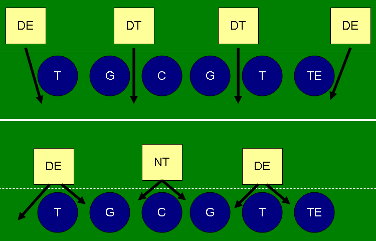 3 4 Defensive Line Primer From The Rumble Seat