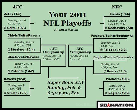 2011 NFL Playoffs Bracket: Road To Super Bowl XLV ...