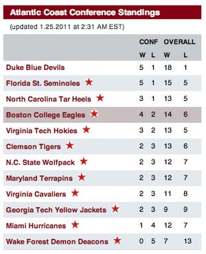 Ncaa Basketball Rankings Duke Florida State On Top Of Acc