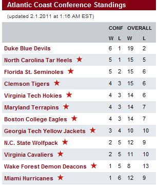 Ncaa Basketball Rankings Duke Unc Leading The Way In Acc