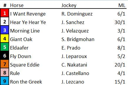 Donn Handicap Entries Post Positions And Odds And Down