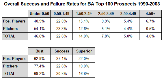Success and Failure Rates of Top MLB Prospects - Royals Review