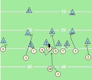 Offensive Line Blocking: Traps and Quick Pulling - Shakin