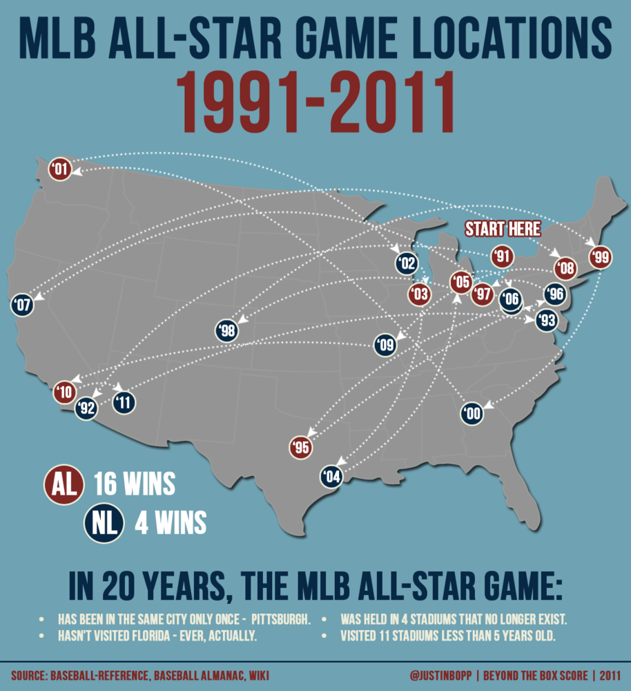 MLB All-Star Game Locations: 1991-2011 - Beyond the Box Score