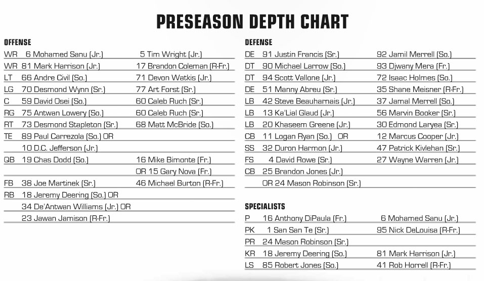 Click This Link To See The Preseason Depth Chart Which Doesn T Have Many Surprises Guess Mera S A Dt Now Despite Being Listed At De