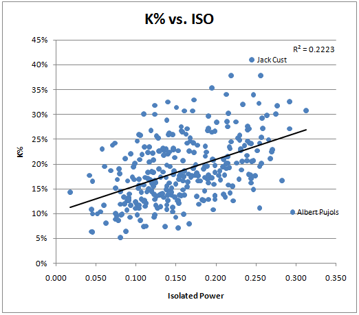 ISO Scatter Plots - Beyond the Box Score