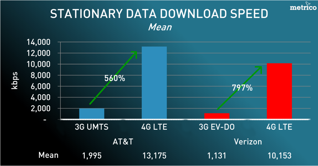 umts vs lte speed