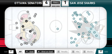 Sens_v_sharks_shot_chart_medium